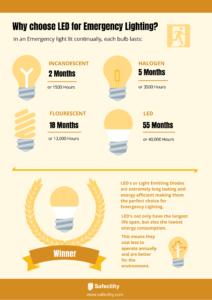 Why choose LED