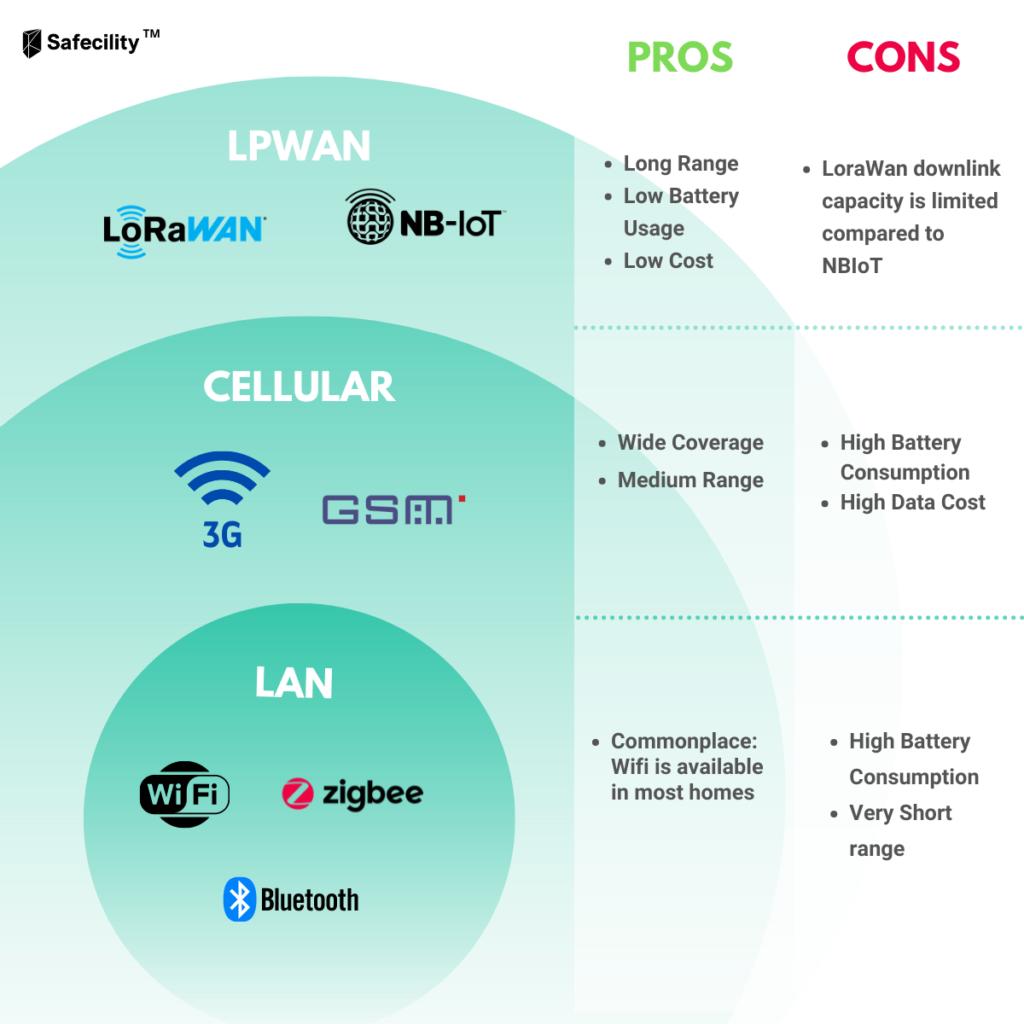 LPWAN Infographic for Blog Post