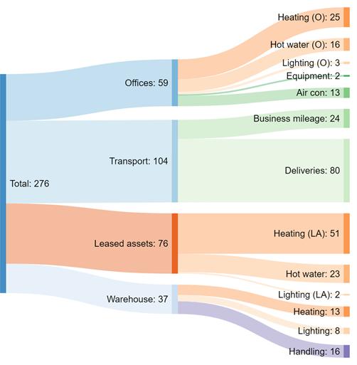 Shift Environment Carbon Breakdown 2