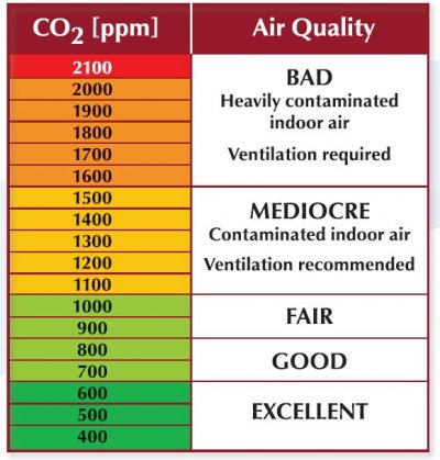 CO2 ppm table