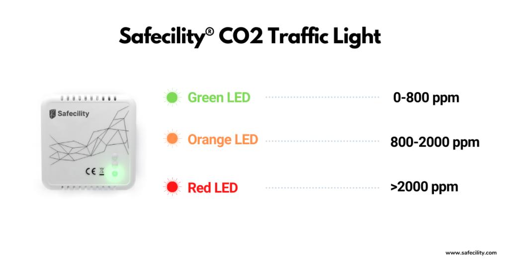 Safecility CO2 Traffic Light
